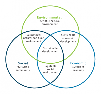 AES-Sustainability-600x560px